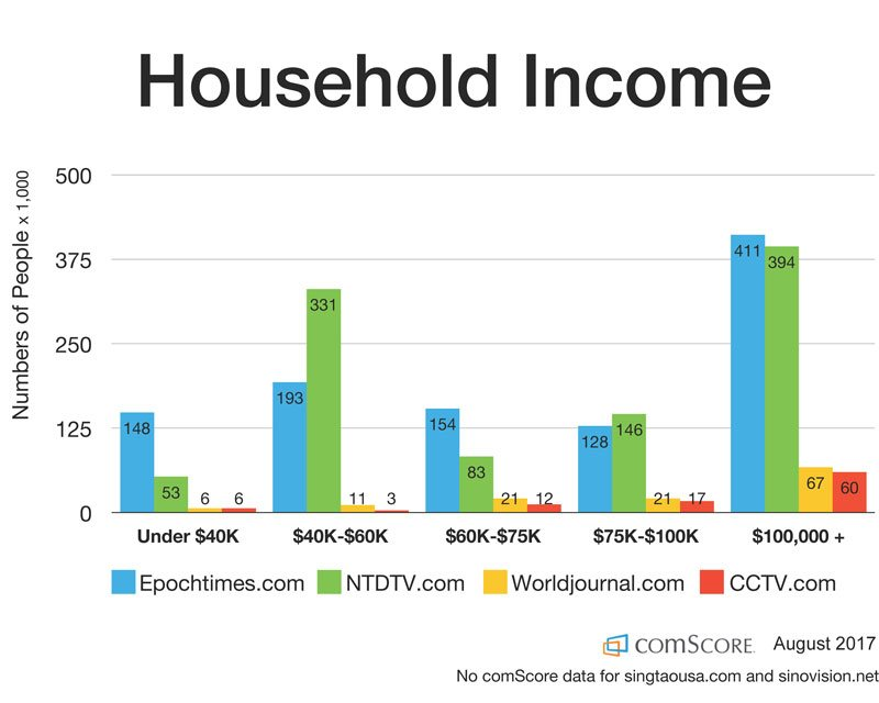 Comscore-income