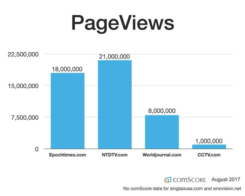 Comscore-pageviews
